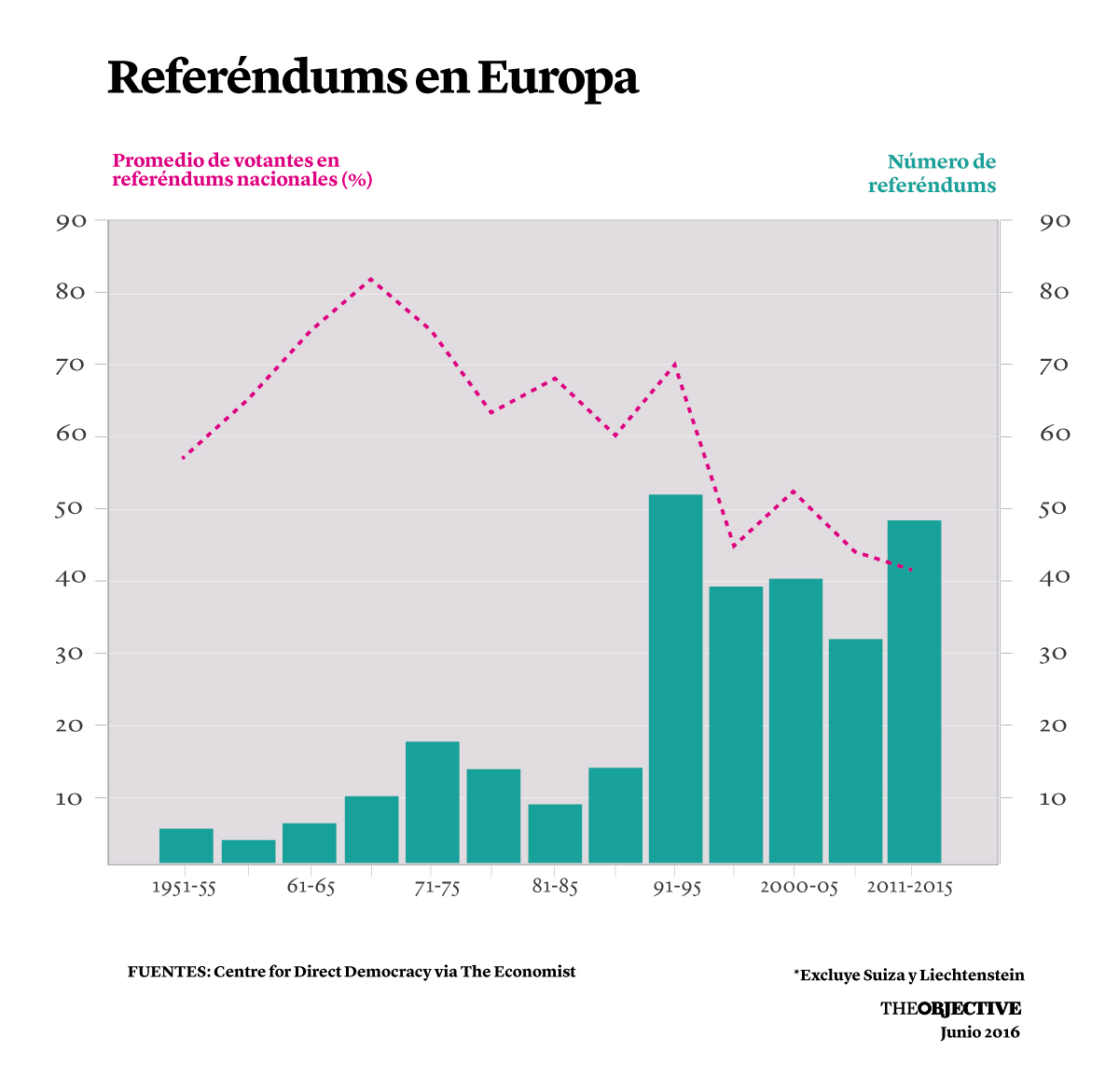 Referendums-en-Europa